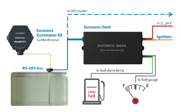Эмулятор датчика уровня Eurosens Dash